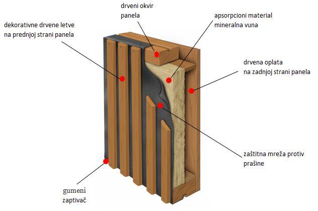 Sastav drvenog panela protiv buke WS1