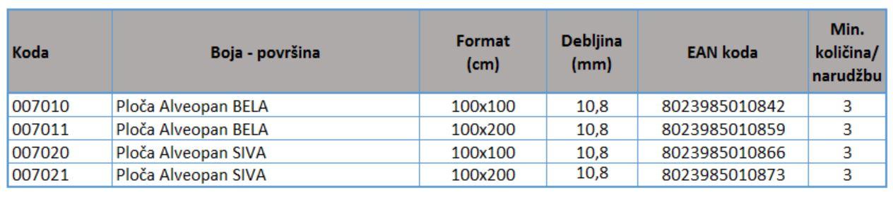 Alveopan - standardne dimenzije