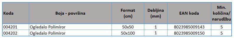 Polimirror-standardne dimenzije