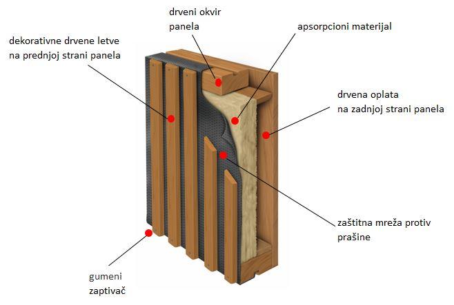 Sastav drvenog panela protiv buke